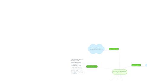 Mind Map: Historia de los Derechos Humanos