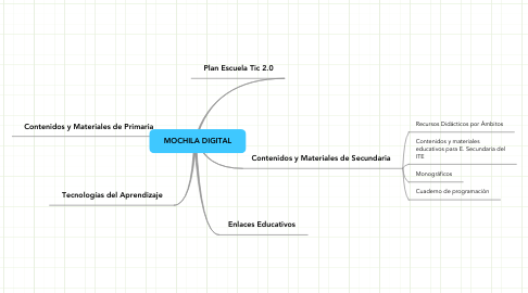 Mind Map: MOCHILA DIGITAL
