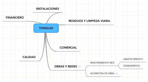 Mind Map: TXINGUDI