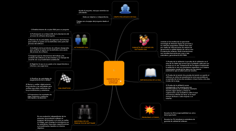 Mind Map: GARANTIA DE LA CALIDAD DE SOFTWARE