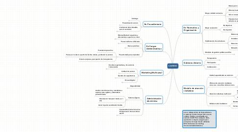 Mind Map: Simplificación Administrativa 2033 (versión colaborativa)