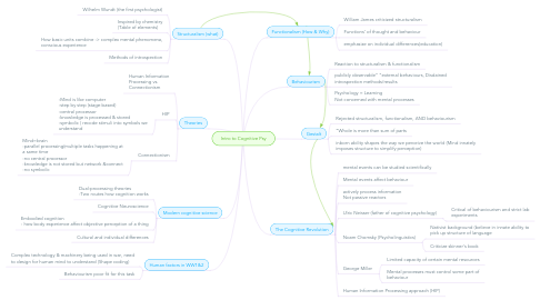 Mind Map: Intro to Cognitive Psy