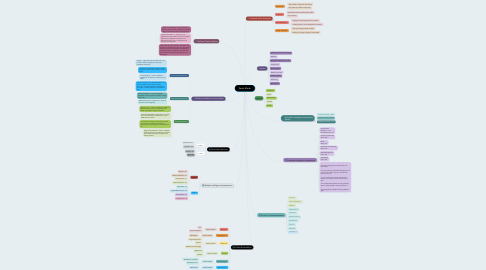 Mind Map: Sarah Marsh