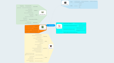 Mind Map: DeLisa Nelson