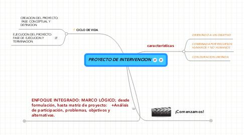 Mind Map: PROYECTO DE INTERVENCION