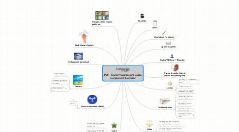 Mind Map: POP - Come Preparare una Guida ***Componenti Essenziali***