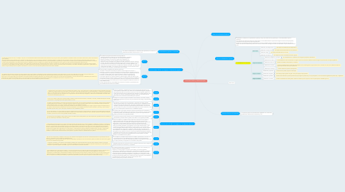 "Mind Map: ""Los Derechos Políticos y el Referendo Popular"""