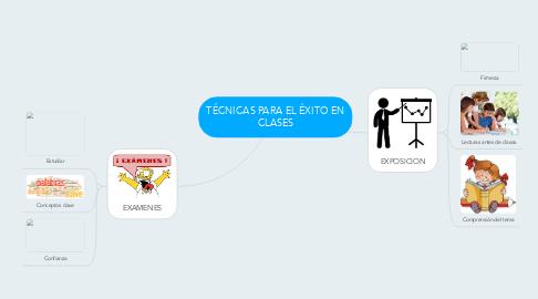 Mind Map: TÉCNICAS PARA EL ÉXITO EN CLASES