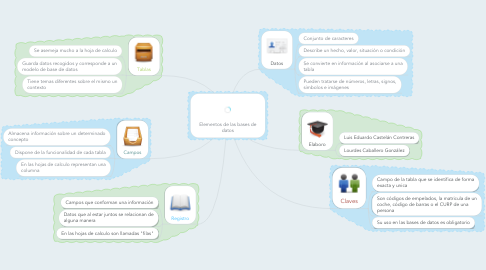 Mind Map: Elementos de las bases de datos