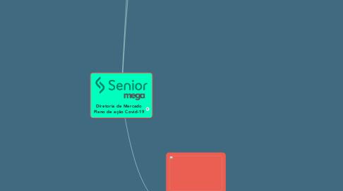 Mind Map: Diretoria de Mercado Plano de ação Covid-19