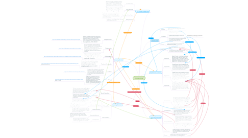 Mind Map: Google Drive