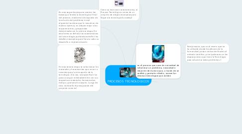 Mind Map: PROCESOS  TECNOLOGICOS
