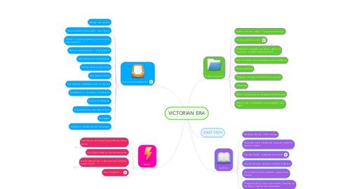 Mind Map: VICTORIAN ERA