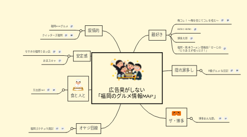 Mind Map: 広告臭がしない 「福岡のグルメ情報MAP」