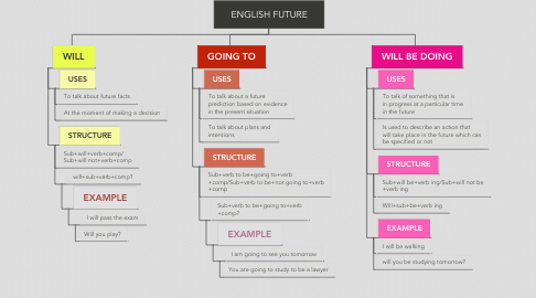 Mind Map: ENGLISH FUTURE