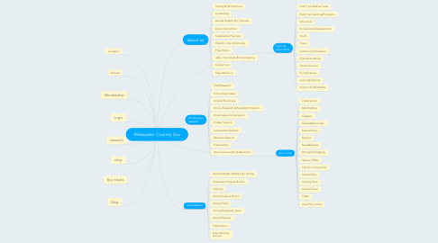 Mind Map: Milwaukee  Country Zoo