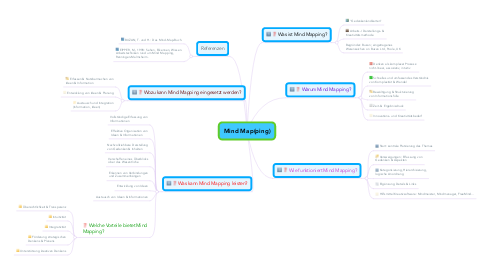 Mind Map: Mind Map(ping)