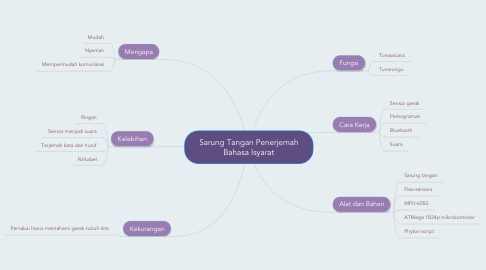 Mind Map: Sarung Tangan Penerjemah Bahasa Isyarat