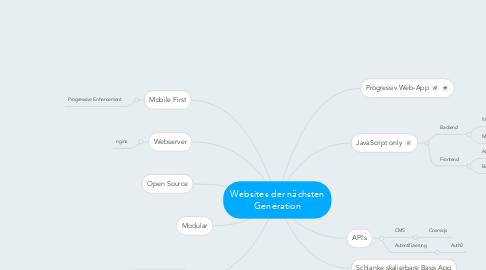 Mind Map: Websites der nächsten Generation