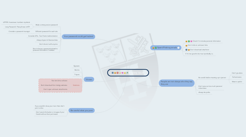 Mind Map: e-safety issues