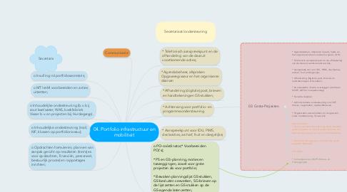 Mind Map: 04. Portfolio infrastructuur en mobiliteit