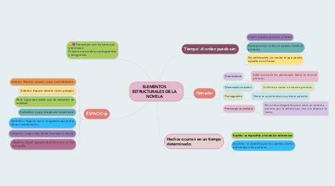 Mind Map: ELEMENTOS ESTRUCTURALES DE LA NOVELA