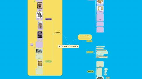 Mind Map: ERDI AROKO KULTURA ETA ARTEA