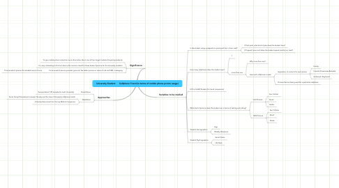 Mind Map: University Student      Cellphone Trend (in terms of mobile phone promo usage)