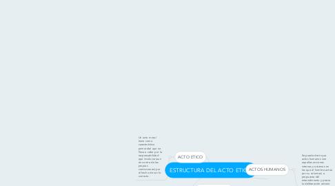 Mind Map: ESTRUCTURA DEL ACTO ETICO