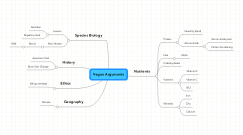 Mind Map: Vegan Arguments
