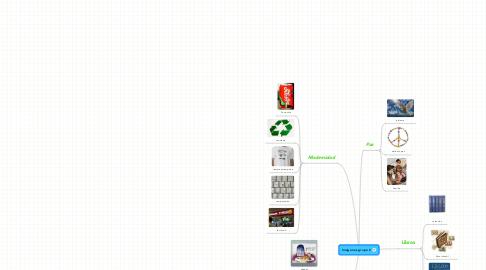 Mind Map: Imágenes grupo 2