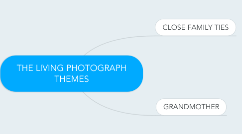 Mind Map: THE LIVING PHOTOGRAPH THEMES