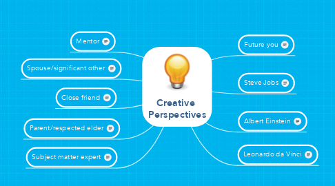 Mind Map: Creative  Perspectives