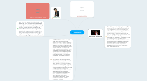 Mind Map: MUSICA POP