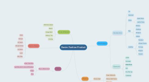 Mind Map: Denim Fashion Product