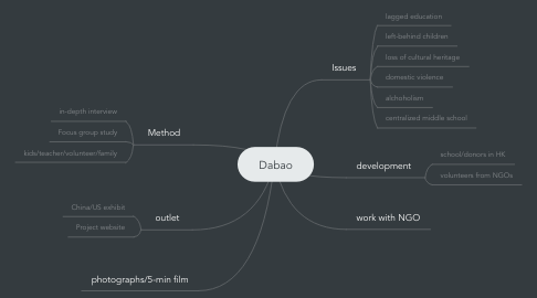 Mind Map: Dabao