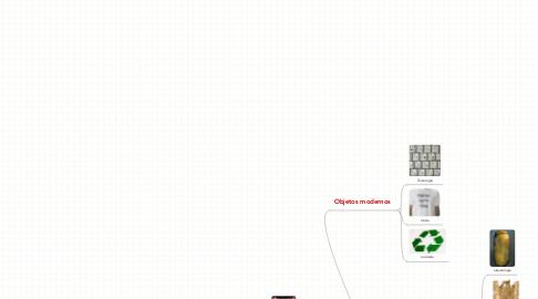 Mind Map: Imágenes grupo 3