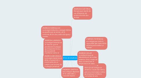 Mind Map: TIPOS DE ENERGÍA