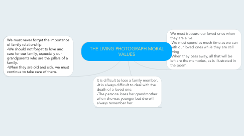 Mind Map: THE LIVING PHOTOGRAPH MORAL VALUES