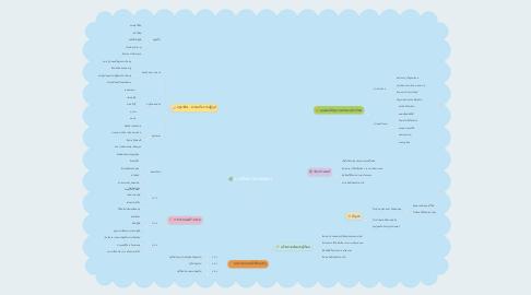 Mind Map: การศึกษาวิชาเกษตร
