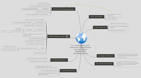 Mind Map: Vor- und Nachteile eines  international standardisierten und eines regional differenzierten Marketingkonzepts