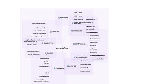Mind Map: ระบบต่างๆในร่างกาย