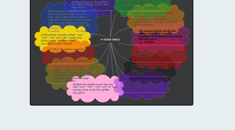Mind Map: WORD STRESS