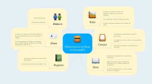 Mind Map: Elementos de las Base de Datos(BD)
