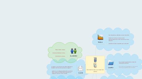 Mind Map: Elementos de una base de datos