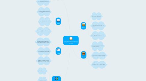 Mind Map: ELEMENTOS DE BASE DE DATOS