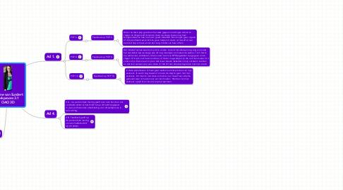 Mind Map: Quirine van Sundert Werkproces 3.1  OAO 3D
