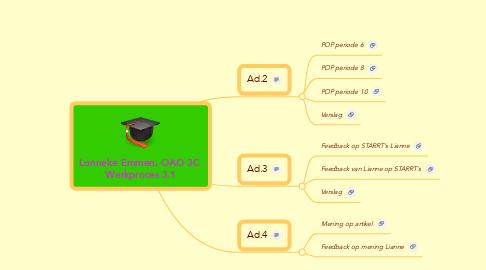 Mind Map: Lonneke Emmen, OAO 3C  Werkproces 3.1