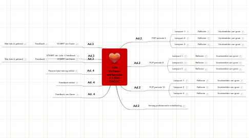 Mind Map: Julia Verharen werkproces 3.1 Klas: OAO3C