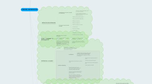 Mind Map: CONTROL DE PROYECTOS